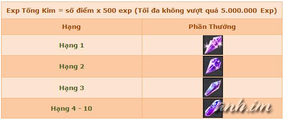 Kiếm Thế 2 Open test máy chủ Nhất Dương Chỉ 10h00 ngày 10/07/2015 Tongkim531c4